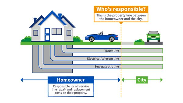 Infographic about homeowner property service line repair responsibility.