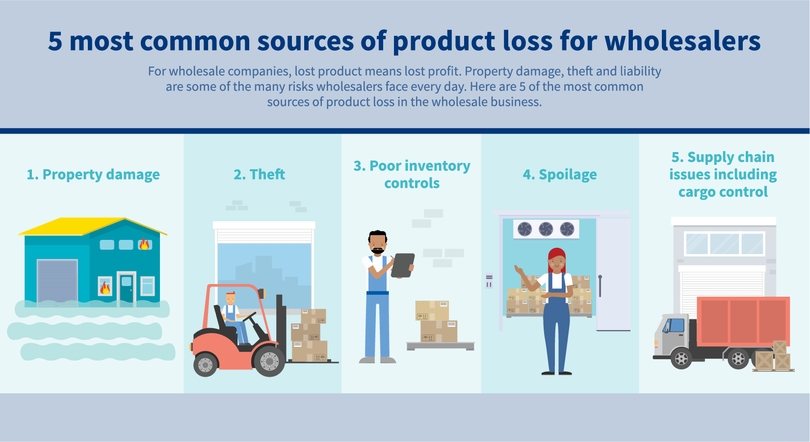 Image illustrates five most common sources of product loss for wholesalers including: Property damage, theft, poor inventory controls, spoilage and supply chain issues including cargo control.