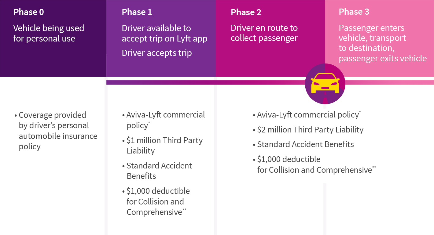 Lyft customer journey